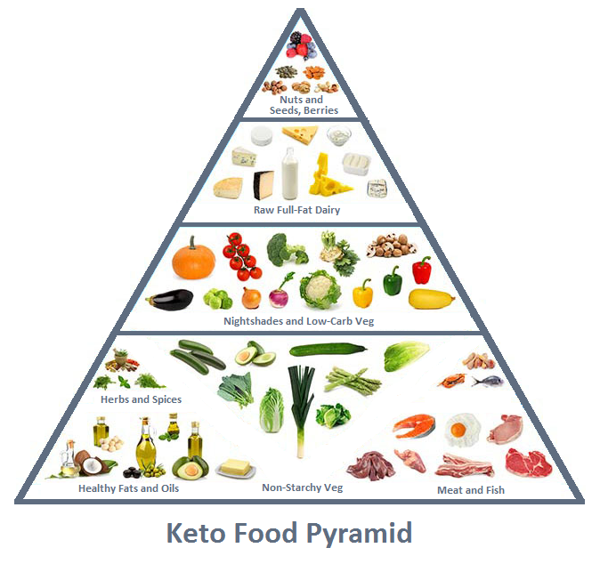 keto pyramid